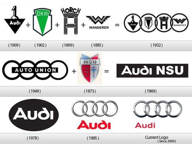 Audi-Logo-Ajalugu