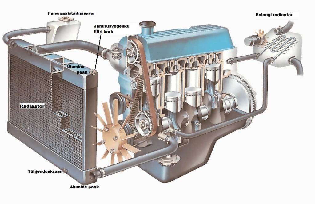 radiaator-jahutusvedeliku-ringlus